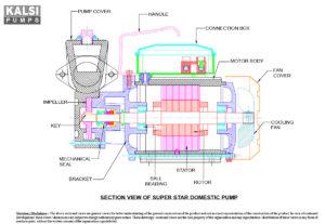 KALSI SUPER STAR Self Priming Monoblock Pumps